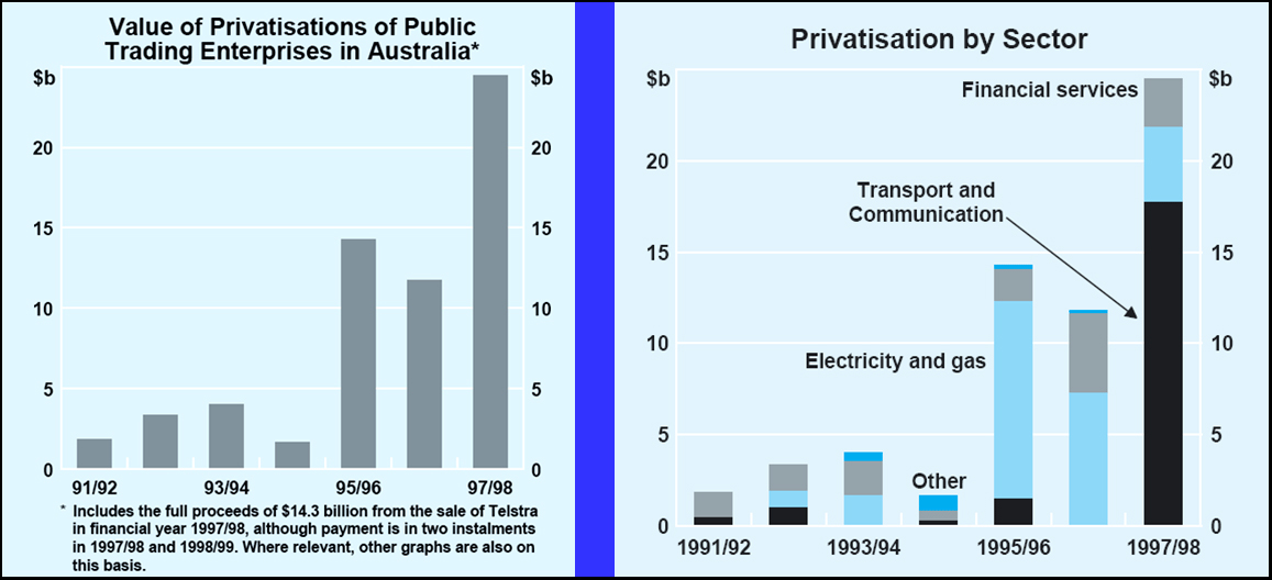 Why privatise anything?