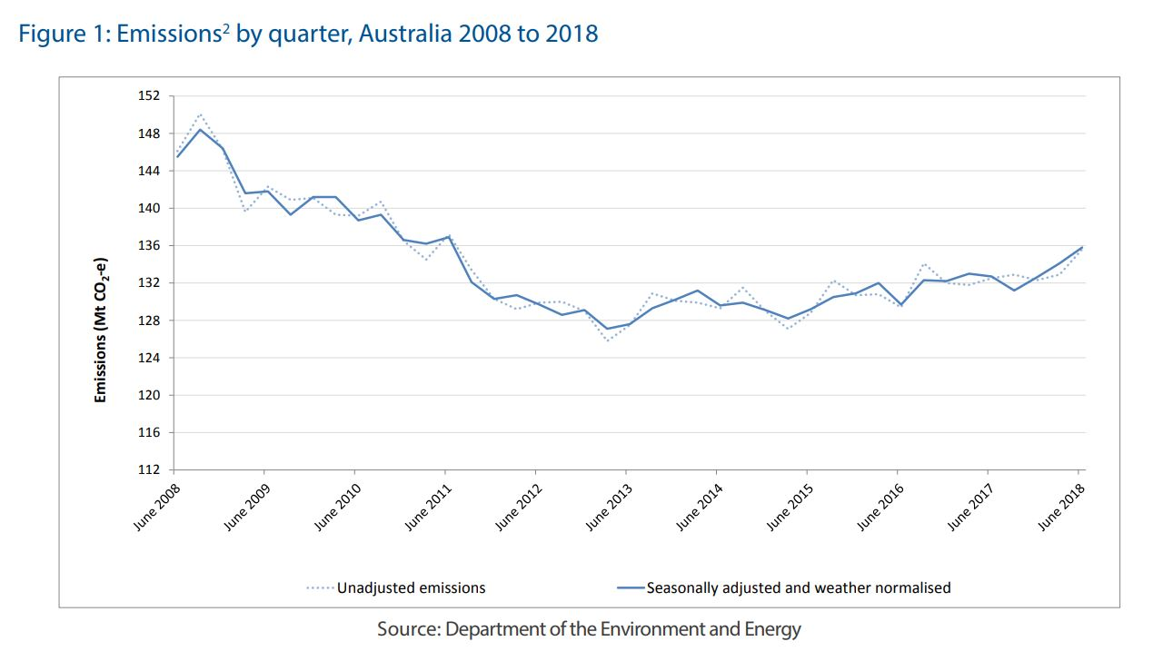 Australia becoming a global emissions superpower, report warns